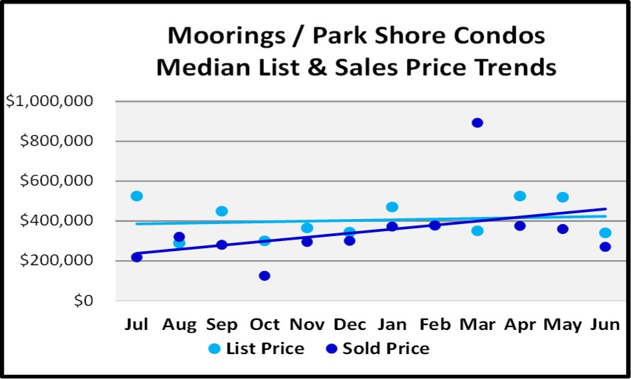 June 2018 Naples Market Report Moorings & Park Shore Condos List and Sales Price Trends
