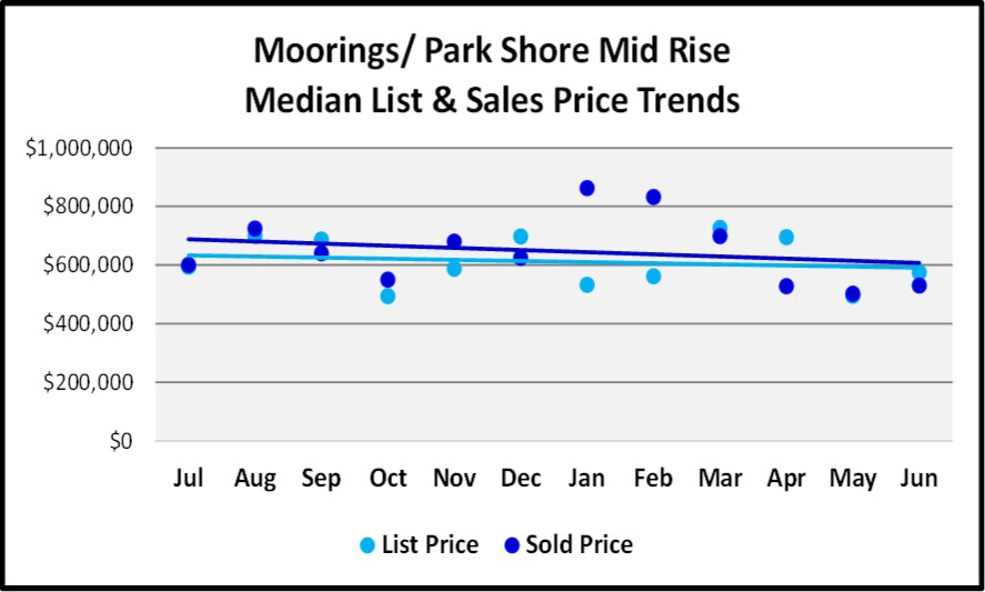 June 2018 Naples Market Report Moorings & Park Shore Mid Rise List and Sales Price Trends
