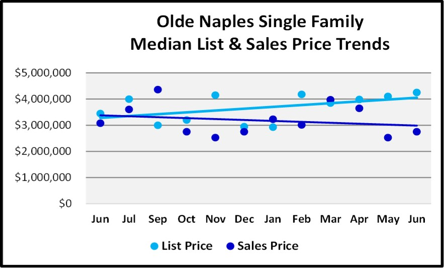 June 2018 Naples Market Report Olde Naples Single Family List and Sales Price Trends