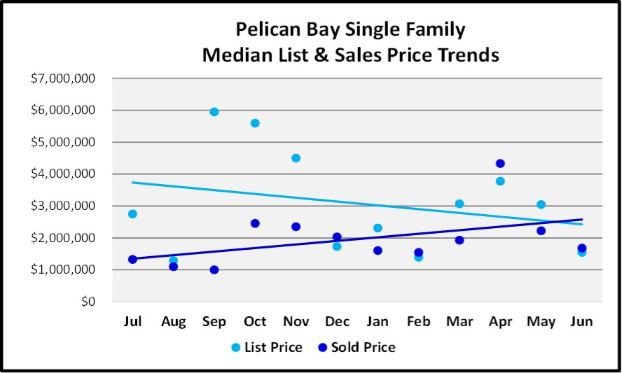 June 2018 Naples Market Report Pelican Bay Single Family List and Sales Price Trends
