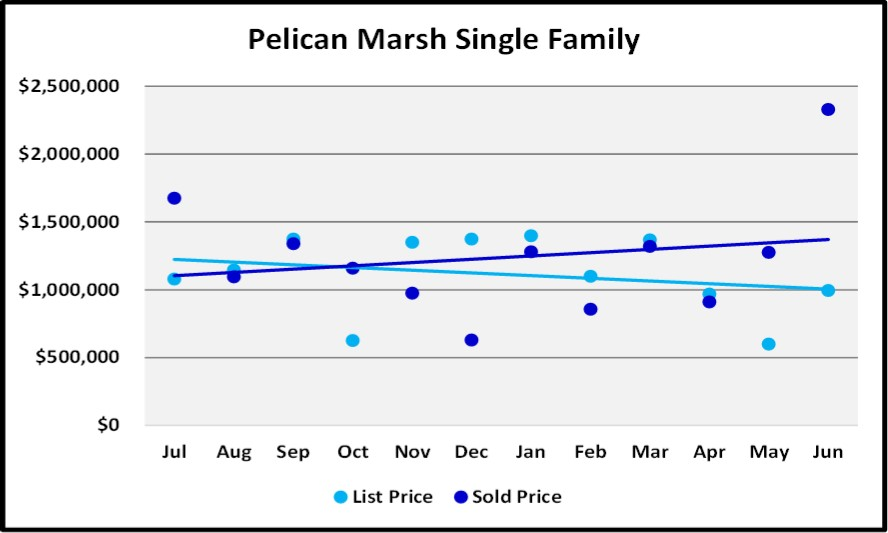 June 2018 Naples Market Report Pelican Marsh Single Family List and Sales Price Trends