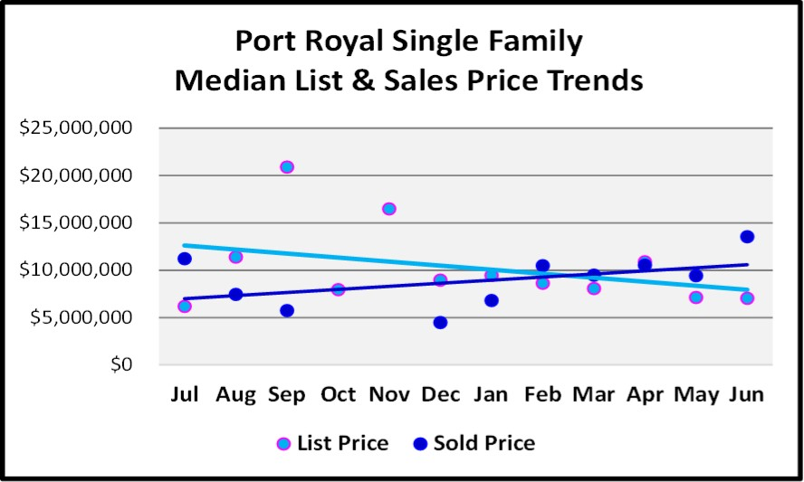 June 2018 Naples Market Report Port Royal Single Family List and Sales Price Trends