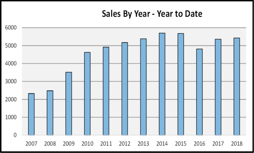June 2018 Naples Market Report Sales By Year Bar Chart