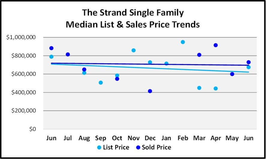 June 2018 Naples Market Report The Strand Single Family List and Sales Price Trends