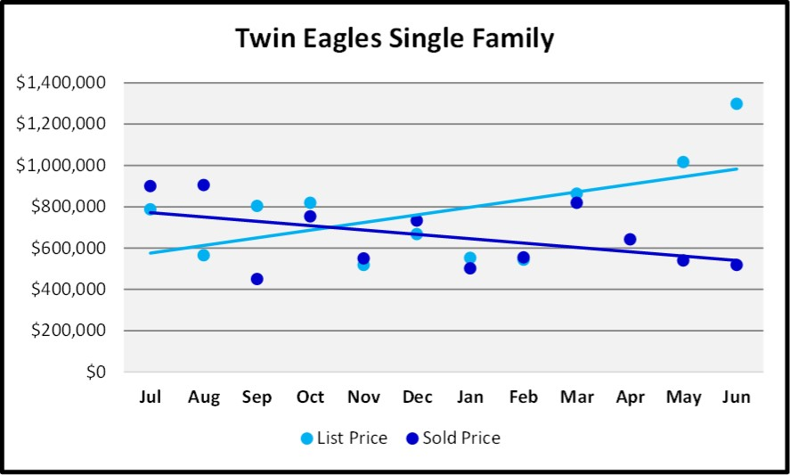 June 2018 Naples Market Report Twin Eagles Single Family List and Sales Price Trends