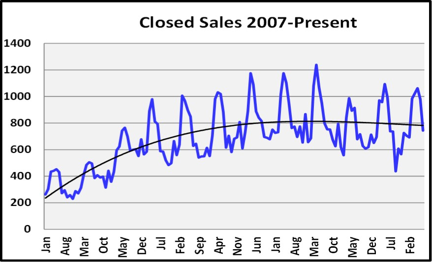 August 2018 Naples Real Estate Market Report Closed Sales Graph