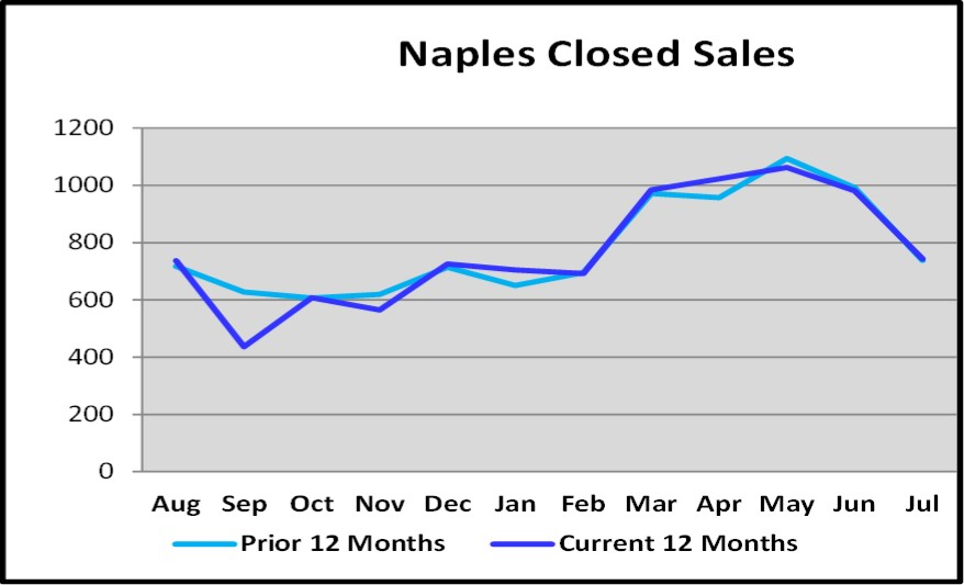 August 2018 Naples Real Estate Market Report Closed Sales This Year vs Last Graph