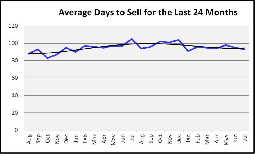 August 2018 Naples Real Estate Market Report Days to Sell Graph