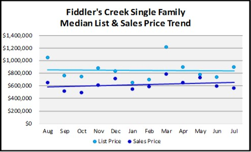 August 2018 Naples Real Estate Market Report Fiddlers Creek Single Family Price Trends