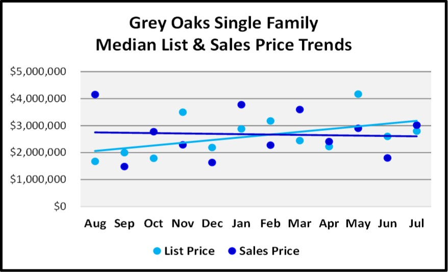 August 2018 Naples Real Estate Market Report Grey Oaks Single Family Price Trends
