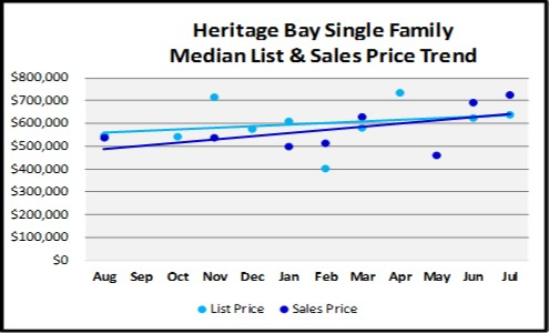 August 2018 Naples Real Estate Market Report Heritage Bay Single Family Price Trends