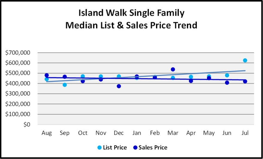 August 2018 Naples Real Estate Market Report Island Walk Single Family Price Trends