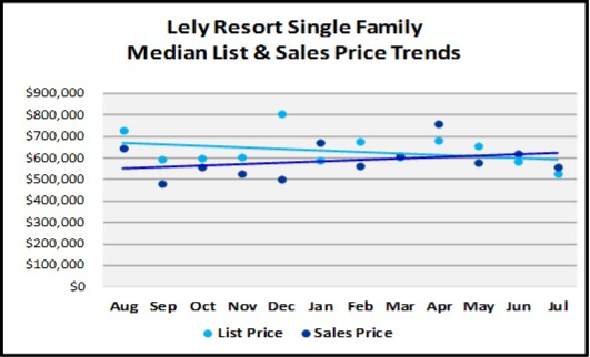 August 2018 Naples Real Estate Market Report Lely Resort Single Family Price Trends