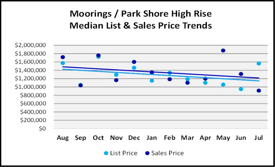 August 2018 Naples Real Estate Market Report Moorings-Park Shore High Rise Price Trends