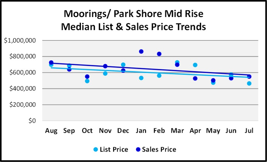 August 2018 Naples Real Estate Market Report Moorings-Park Shore Mid Rise Price Trends