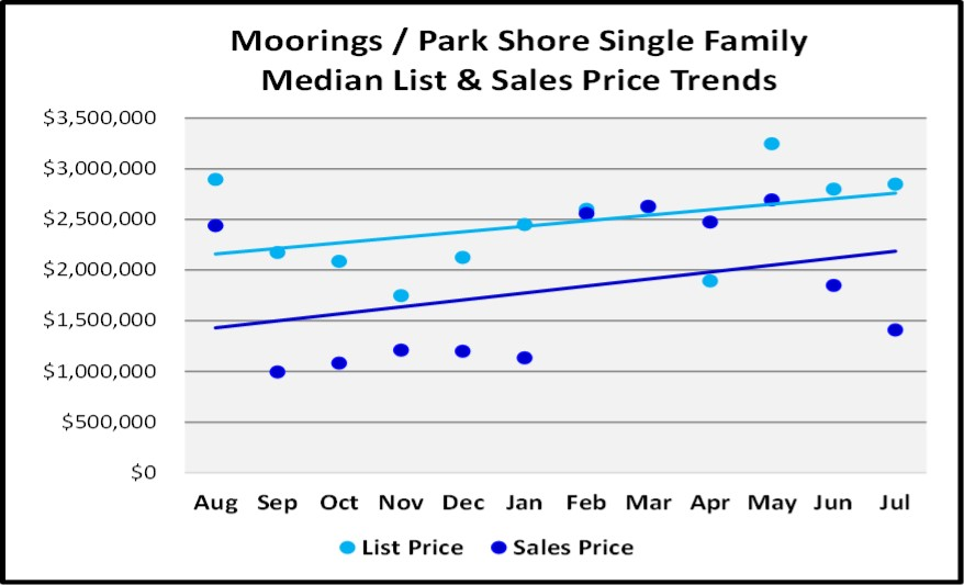 August 2018 Naples Real Estate Market Report Moorings-Parks Shore Single Family Price Trends