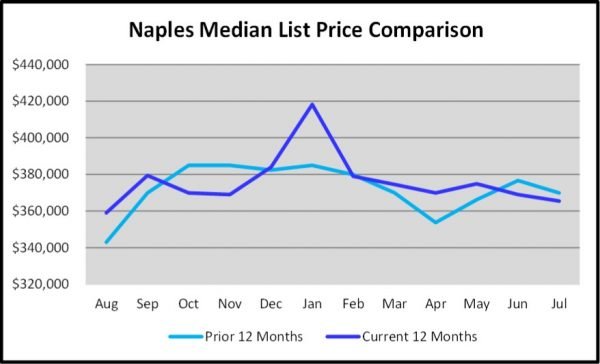 August 2018 Naples Real Estate Market Report Naples Median List Price Graph