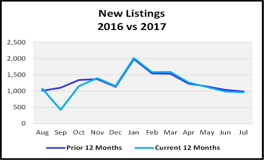 August 2018 Naples Real Estate Market Report New Listings