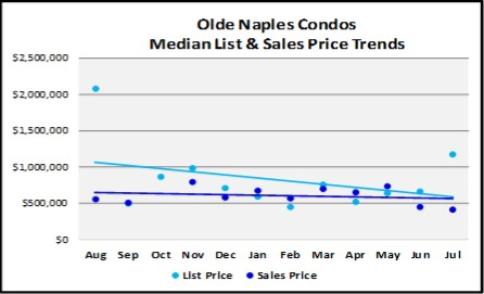 August 2018 Naples Real Estate Market Report Olde Naples Condo Price Trends