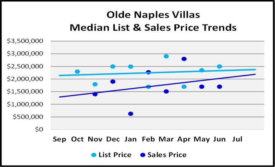 August 2018 Naples Real Estate Market Report Olde Naples Villas Price Trends