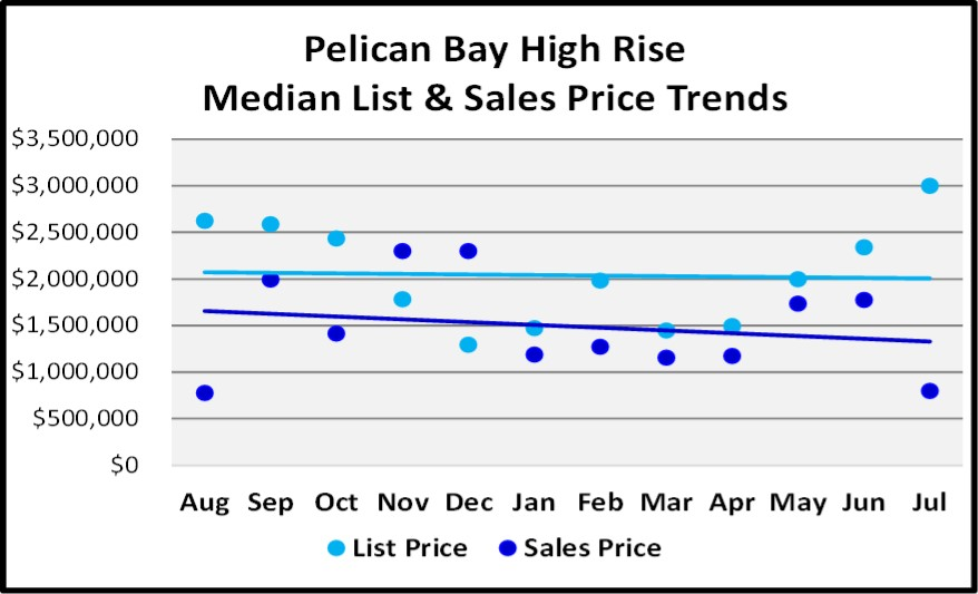 August 2018 Naples Real Estate Market Report Pelican Bay High Rise Price Trends