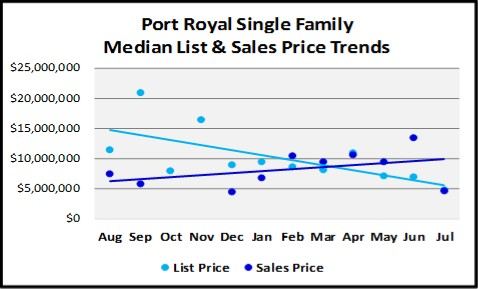 August 2018 Naples Real Estate Market Report Port Royal Price Trends