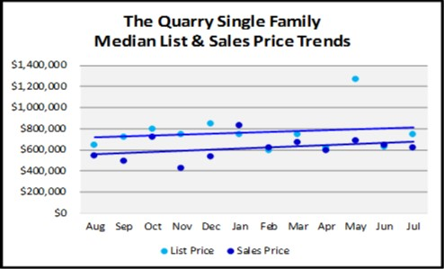 August 2018 Naples Real Estate Market Report The Quarry Single Family Price Trends