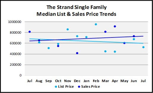 August 2018 Naples Real Estate Market Report The Strand Single family Price Trends