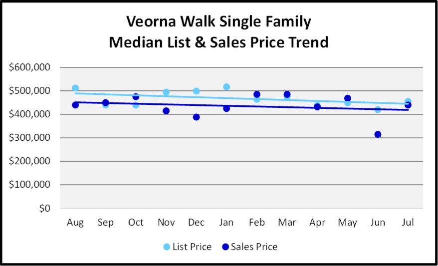 August 2018 Naples Real Estate Market Report Verona Walk Single Family Price Trends