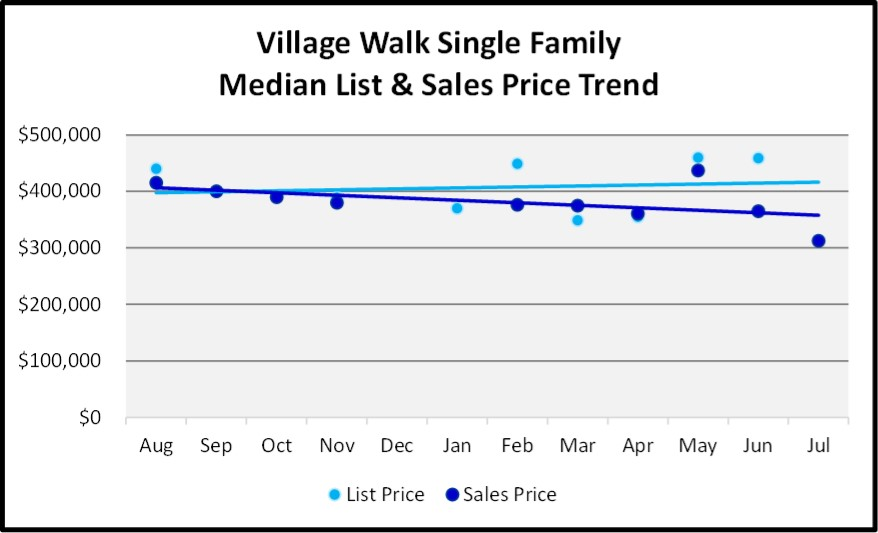 August 2018 Naples Real Estate Market Report Village Walk Single Family Price Trends