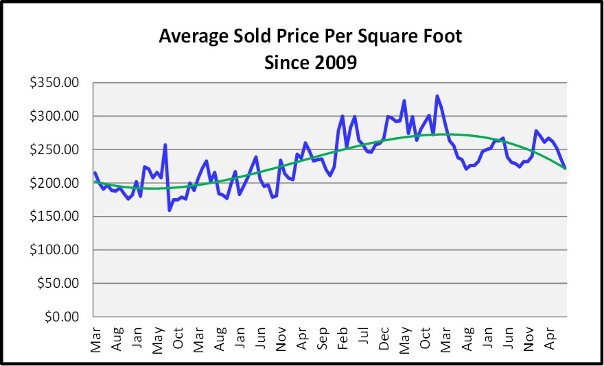 Naples Real Estate Market Report Through August 2018 Average Sales Price Per Sq Ft Graph
