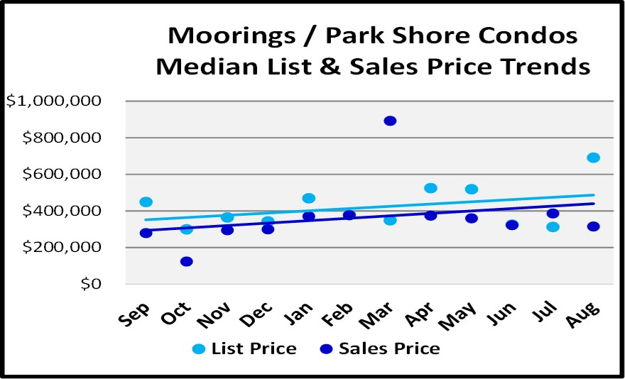 Naples Real Estate Market Report Through August Sales By Year - Moorings Park Shore Clondo List and Sales Price Trend Graph