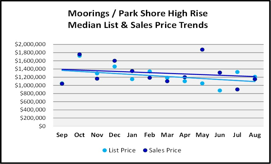 Naples Real Estate Market Report Through August Sales By Year - Moorings Park Shore High Rise List and Sales Price Trend Graph