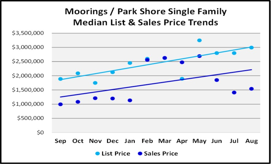 Naples Real Estate Market Report Through August Sales By Year - Moorings Parks Shore Single Family Home List and Sales Price Trend Graph
