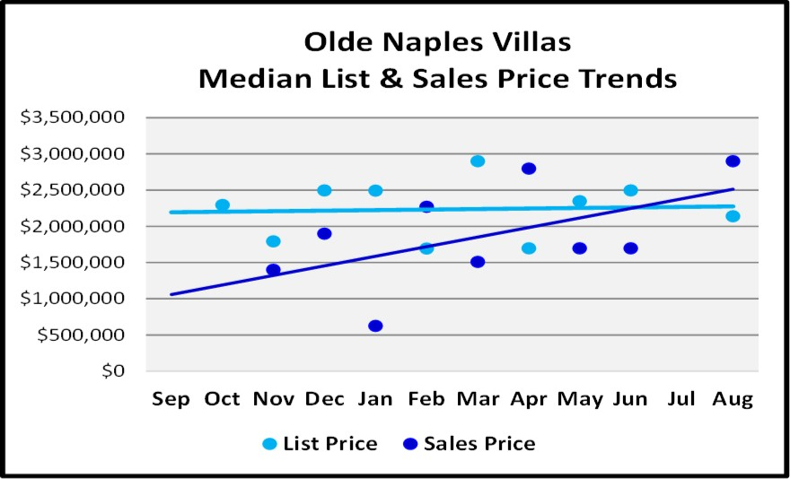 Naples Real Estate Market Report Through August Sales By Year - Olde Naples Villas List and Sales Price Trend Graph