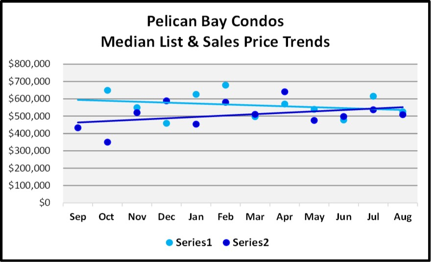 Naples Real Estate Market Report Through August Sales By Year - Pelican Bay Condo List and Sales Price Trend Graph