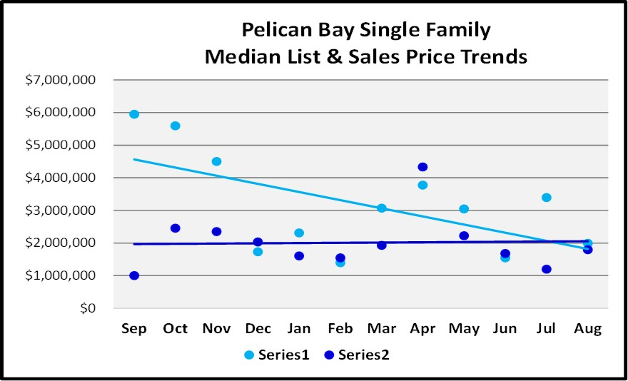 Naples Real Estate Market Report Through August Sales By Year - Pelican Bay Single Family Home List and Sales Price Trend Graph