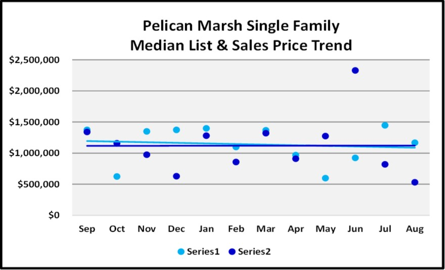 Naples Real Estate Market Report Through August Sales By Year - Pelican Marsh Single Family Home List and Sales Price Trend Graph