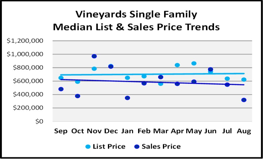 Naples Real Estate Market Report Through August Sales By Year - The Vineyards Single Family Home List and Sales Price Trend Graph