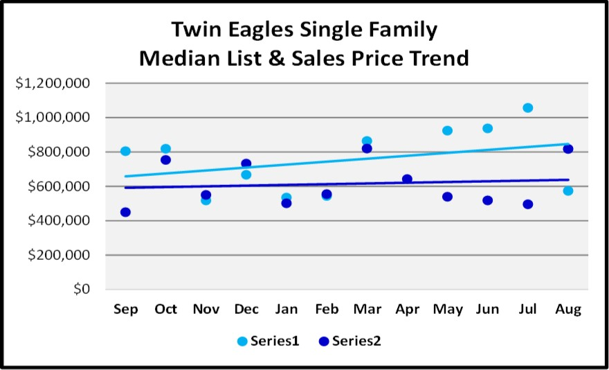 Naples Real Estate Market Report Through August Sales By Year - Twin Eagles Single Family Home List and Sales Price Trend Graph