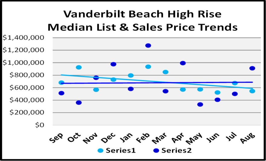 Naples Real Estate Market Report Through August Sales By Year -Vanderbilt Beach High Rise List and Sales Price Trend Graph
