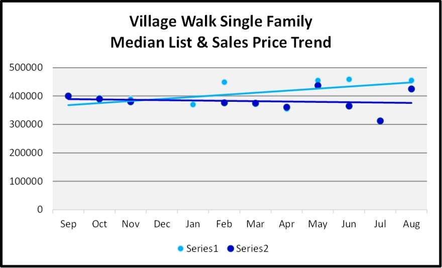 Naples Real Estate Market Report Through August Sales By Year - Village Walk Single Family Home List and Sales Price Trend Graph