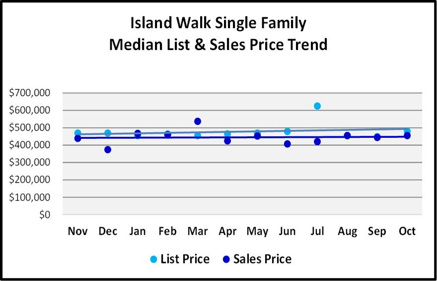 Naples 2018 November Real Estate Market Report -Island Walk Single Family List and Sales Price Trends Graph