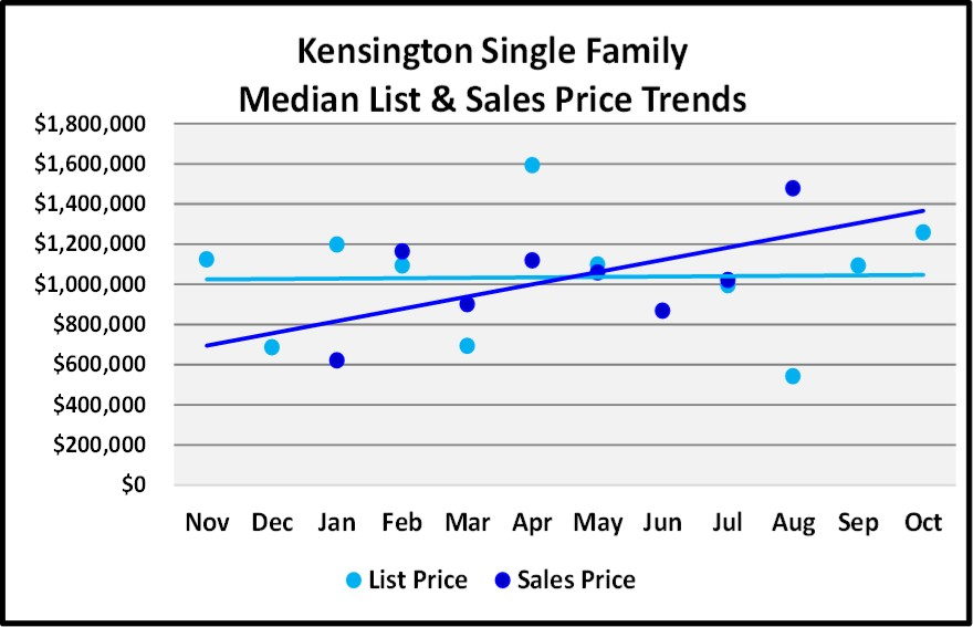 Naples 2018 November Real Estate Market Report -Kensington Single Family List and Sales Price Trends Graph
