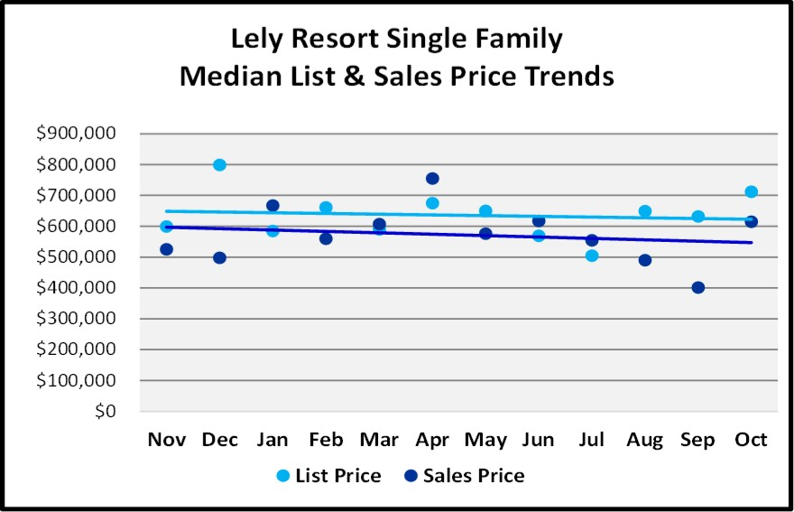 Naples 2018 November Real Estate Market Report - Lely Resort Single Family List and Sales Price Trends Graph