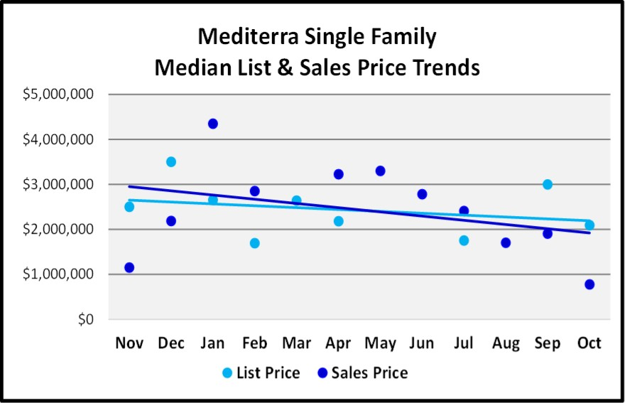 Naples 2018 November Real Estate Market Report - Mediterra Single Family List and Sales Price Trends Graph