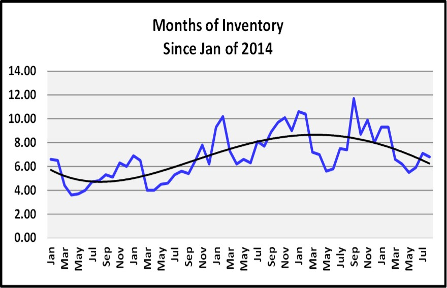 Naples 2018 November Real Estate Market Report - Months of Inventory Graph