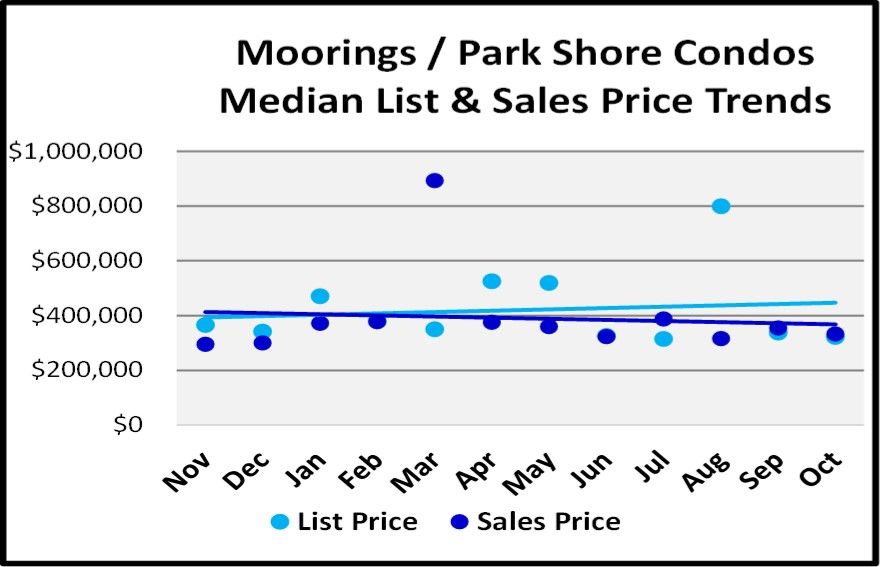 Naples 2018 November Real Estate Market Report - Moorings Parrk Shore Condos List and Sales Price Trends Graph