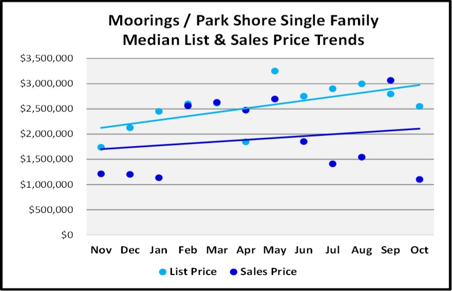 Naples 2018 November Real Estate Market Report - Moorings Park Shore Single Family List and Sales Price Trends Graph