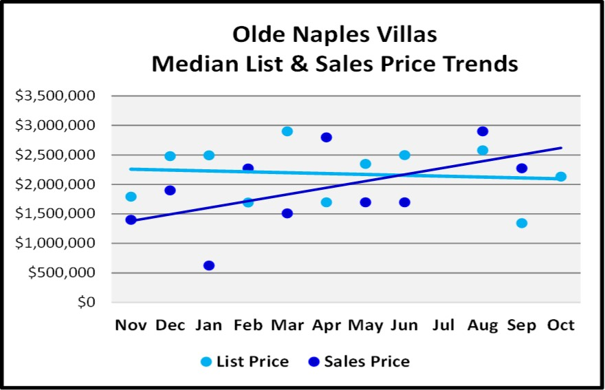 Naples 2018 November Real Estate Market Report - Olde Naples Villas List and Sales Price Trends Graph
